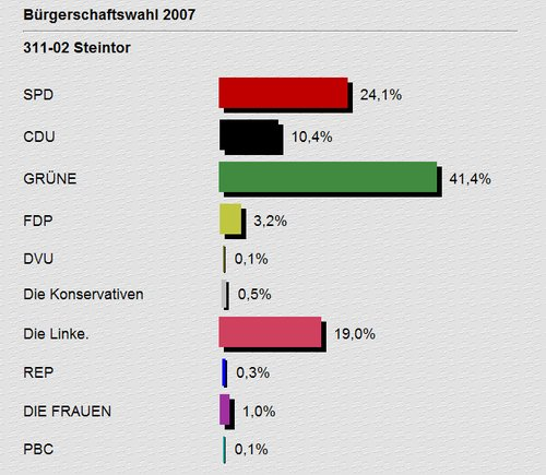 Wahl Bremen