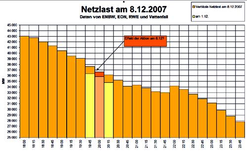 Diagramm Netzlast
