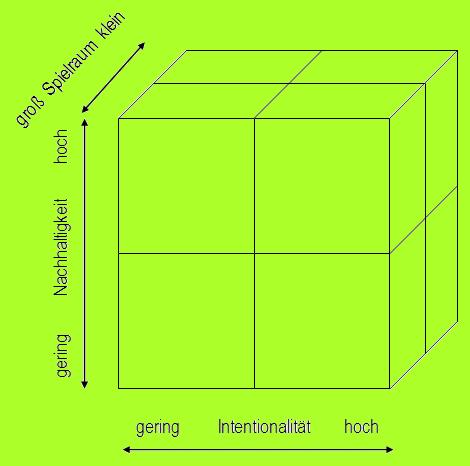 Würfel Nachhaltigkeit/Praktiken