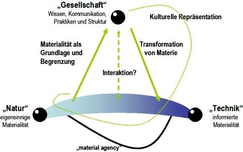 Abb. 1. Wechselwirkungen zwischen Materialität (Kontinuum 'Natur' – 'Technik') und Sozialität ('Gesellschaft')