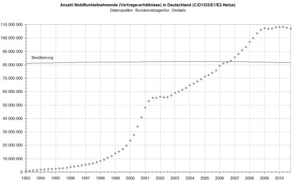 Mobilfunkteilnehmende in Deutschland