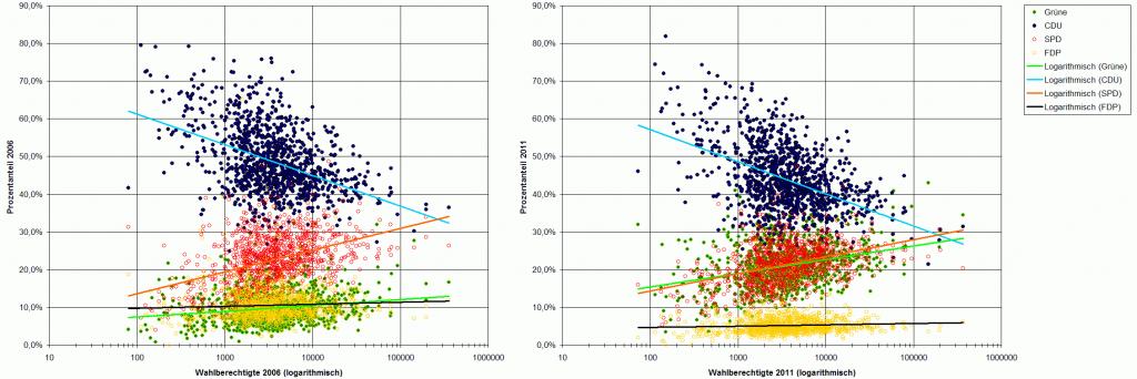 Wahlergebnisse nach Gemeindegröße 2011 und 2006