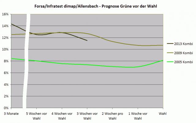 Prognosen Grüne vor der BTW