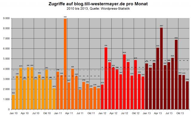 Blogzugriffe 2010 bis 2013