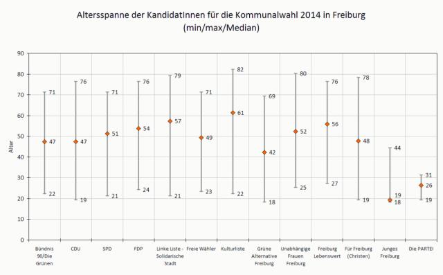 tw 2014-04 altersverteilung kommunalwahl 2014 freiburg