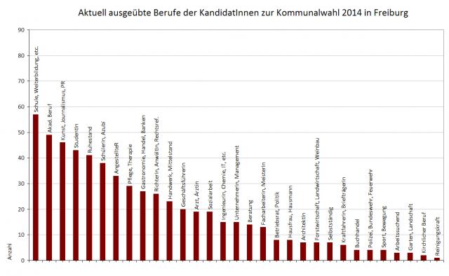tw 2014-04 berufe kommunalwahl 2014 freiburg (insg.)