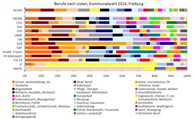 tw 2014-04 berufe kommunalwahl 2014 freiburg (nach listen)