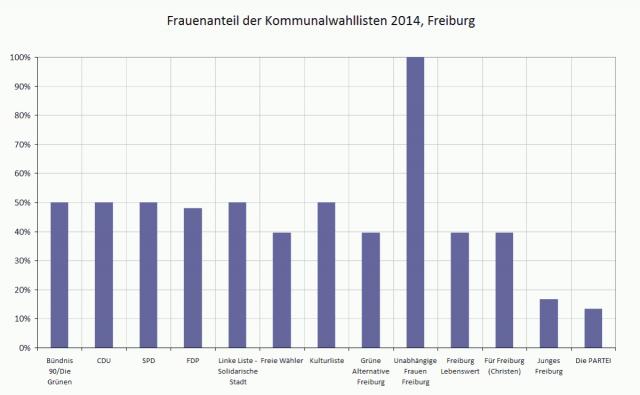 tw 2014-04 frauenanteil kommunalwahl 2014 freiburg