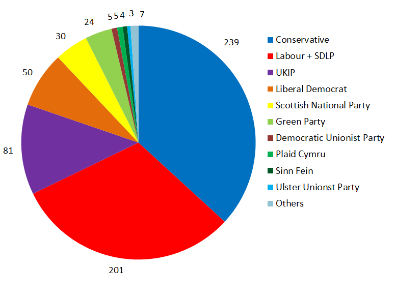 Wahlen England 2021 Ergebnisse