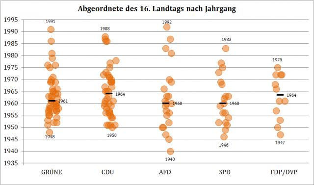 Altersverteilung der Abgeordneten des 16. Landtags von Baden-Württemberg