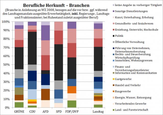 Berufliche Herkunft (Branche) der Abgeordneten des 16. Landtags inkl. Regierungsämter