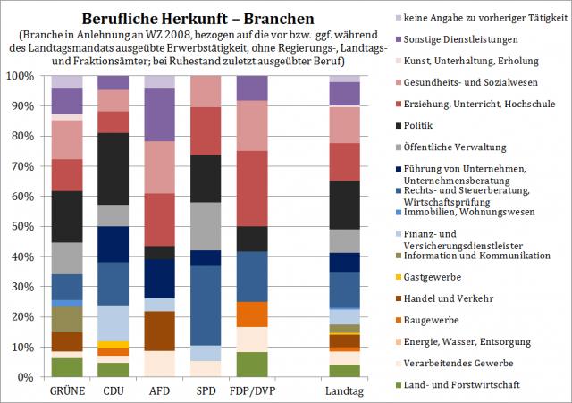 Berufliche Herkunft - Branchen (Abgeordnete des 16. Landtags von Baden-Württemberg)