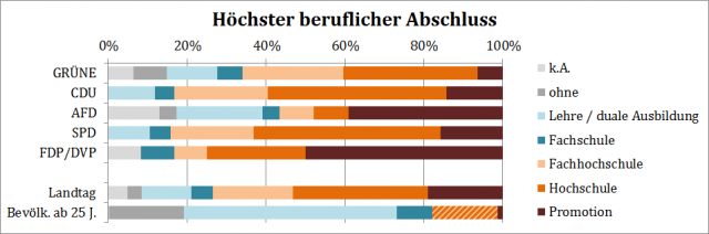 Höchster beruflicher Abschluss der Abgeordneten des 16. Landtags von Baden-Württemberg