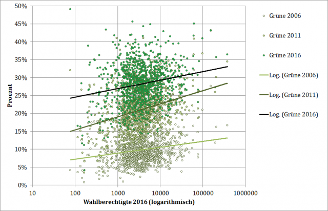 Grüne Ergebnisse bei der Landtagswahl 2006, 2011 und 2016 im Vergleich